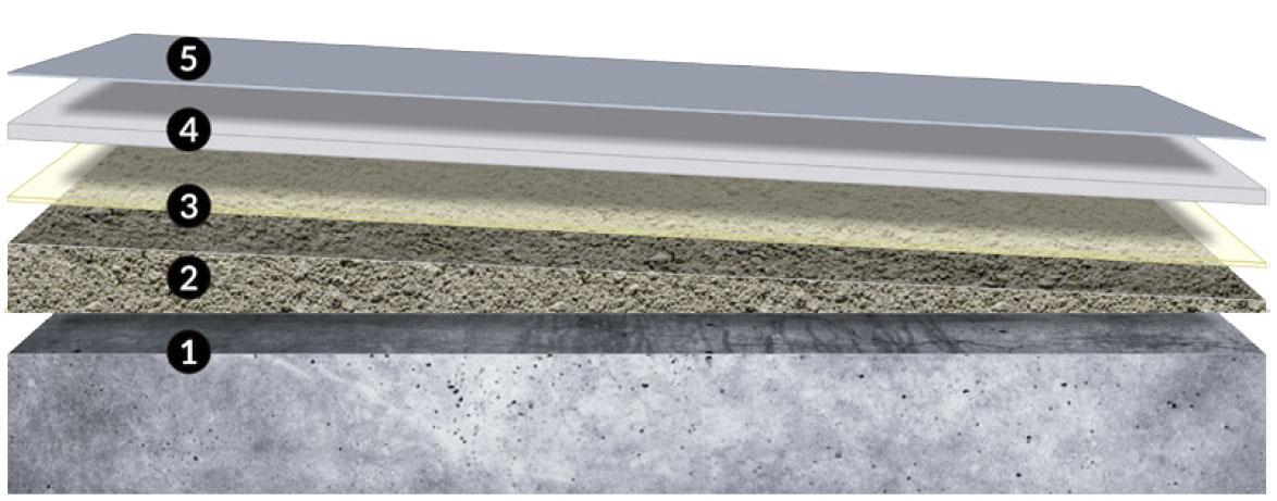 Build layers waterproofing